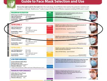 Face Masks AST level 3 masks